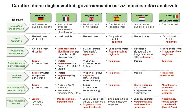 governance dei servizi sociosanitari in europa