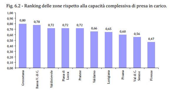 classifica Zancan sulla presa in carico dell'anziano non autosufficiente in Toscana