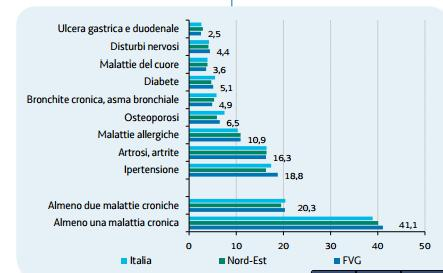 malattie fvg