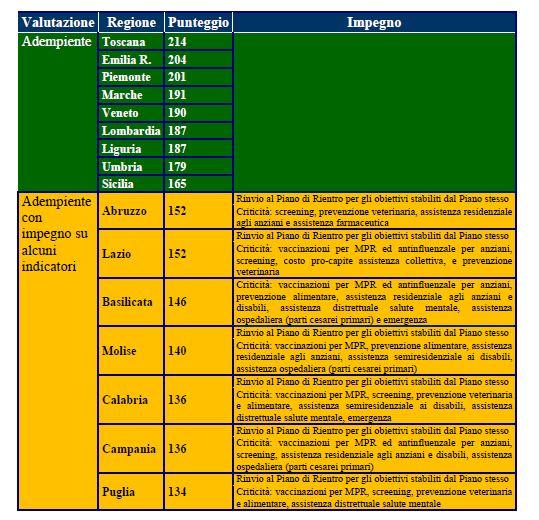 classifica griglia lea 2014