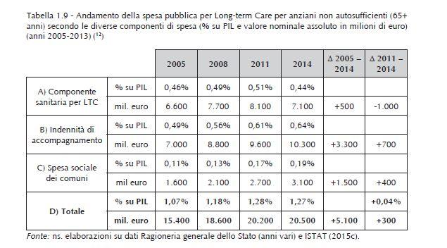 spesa pubblica ltc