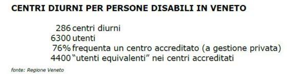 centri diurni disabili veneto