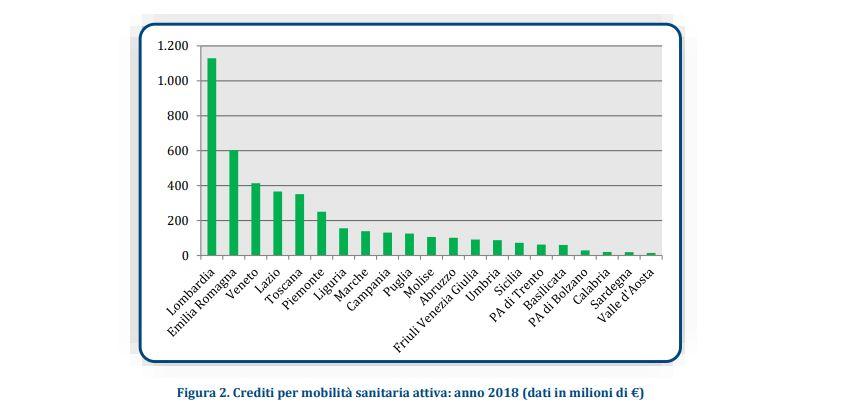 Mobilità sanitaria, il 40% è verso Lombardia  ed Emilia Romagna