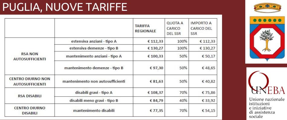 Puglia – Rsa e centri diurni per anziani e persone con disabilità, le nuove tariffe