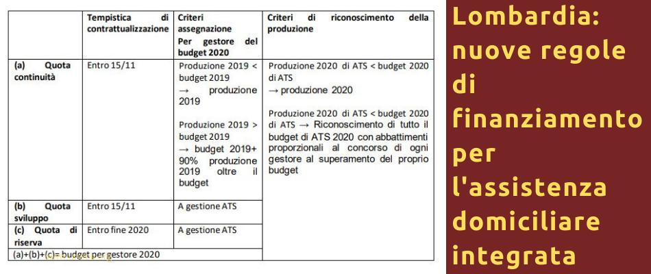 Assistenza domiciliare integrata e cure palliative domiciliari in Lombardia – Nuove regole 2020