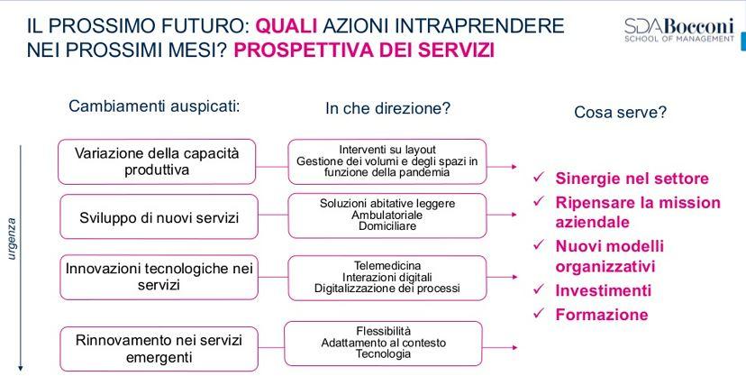 Nuovi servizi e tecnologia sono il futuro del sociosanitario post Covid19