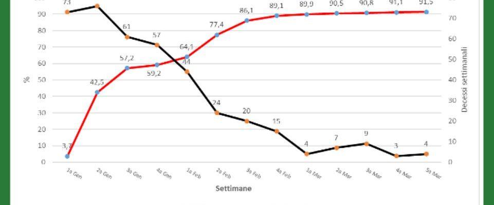 Rsa in Lombardia: più vaccini, meno decessi