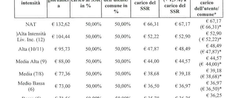Piemonte – Dgr 3692 di ritocco tariffe Rsa, lettera di Uneba Piemonte